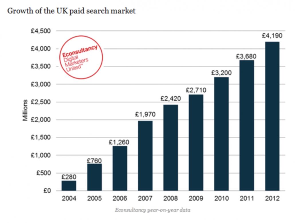 PPC marketing agency statistics for 2020